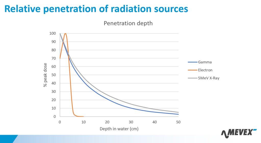 e-beam x-ray gamma penetration in water
